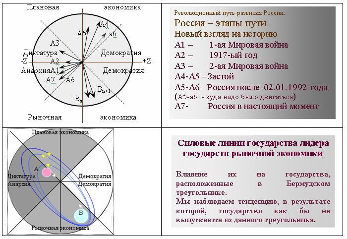 Диаграмма – 'Россия – этапы пути' Illjustracija1.1