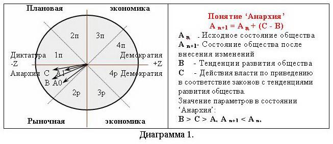 О роли личности политика в истории Diagraama1