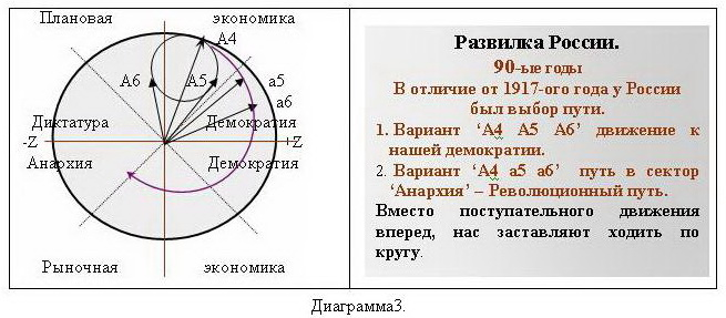 О роли личности политика в истории Diagramma3