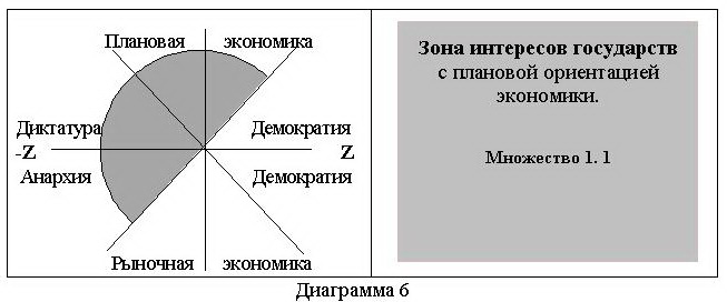 О роли личности политика в истории Diagramma6