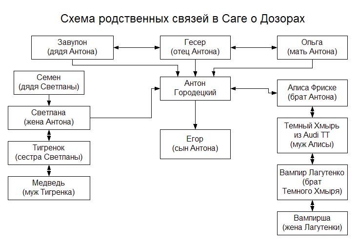 Схема родственных связей в Саге о Дозорах Иль Ю shema.jpg:734x506, 68k.