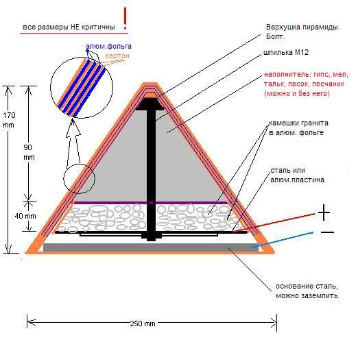 """Саму пирамиду делаем  """"слоеным пирогом """" (см.картину) самое важное это. настольный электрогенератор из пирамиды."""