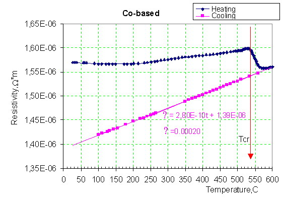 Fig5. Dependence of resistivity in temperature. Cobalt based ribbon. []