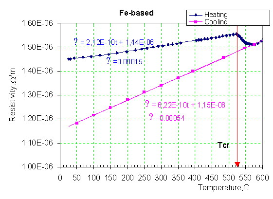 Fig6. Dependence of resistivity in temperature. Iron based ribbon. []